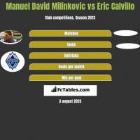 Manuel David Milinkovic vs Eric Calvillo h2h player stats