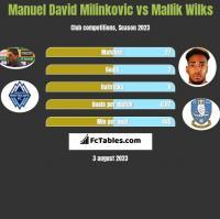 Manuel David Milinkovic vs Mallik Wilks h2h player stats