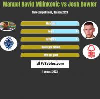 Manuel David Milinkovic vs Josh Bowler h2h player stats