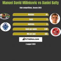 Manuel David Milinkovic vs Daniel Batty h2h player stats