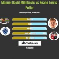 Manuel David Milinkovic vs Keane Lewis-Potter h2h player stats