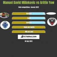 Manuel David Milinkovic vs Griffin Yow h2h player stats