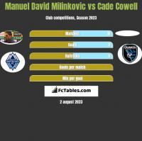 Manuel David Milinkovic vs Cade Cowell h2h player stats