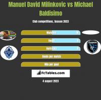 Manuel David Milinkovic vs Michael Baldisimo h2h player stats