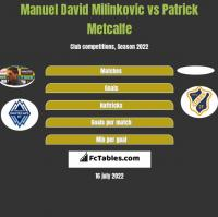 Manuel David Milinkovic vs Patrick Metcalfe h2h player stats