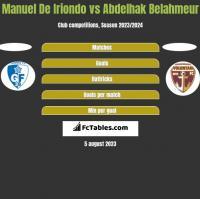 Manuel De Iriondo vs Abdelhak Belahmeur h2h player stats