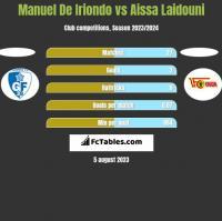 Manuel De Iriondo vs Aissa Laidouni h2h player stats
