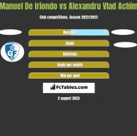 Manuel De Iriondo vs Alexandru Vlad Achim h2h player stats