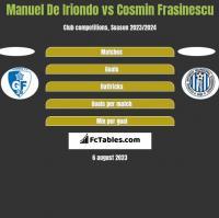 Manuel De Iriondo vs Cosmin Frasinescu h2h player stats