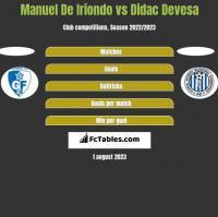 Manuel De Iriondo vs Didac Devesa h2h player stats