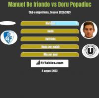 Manuel De Iriondo vs Doru Popadiuc h2h player stats