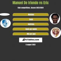 Manuel De Iriondo vs Eric h2h player stats