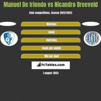 Manuel De Iriondo vs Nicandro Breeveld h2h player stats