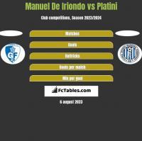 Manuel De Iriondo vs Platini h2h player stats