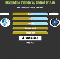 Manuel De Iriondo vs Andrei Artean h2h player stats