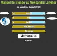 Manuel De Iriondo vs Aleksandru Longher h2h player stats
