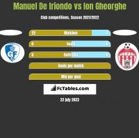 Manuel De Iriondo vs Ion Gheorghe h2h player stats
