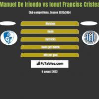 Manuel De Iriondo vs Ionut Francisc Cristea h2h player stats