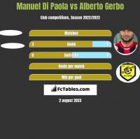 Manuel Di Paola vs Alberto Gerbo h2h player stats