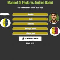 Manuel Di Paola vs Andrea Nalini h2h player stats