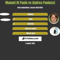 Manuel Di Paola vs Andrea Paolucci h2h player stats