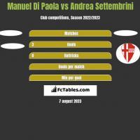 Manuel Di Paola vs Andrea Settembrini h2h player stats