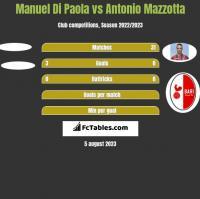 Manuel Di Paola vs Antonio Mazzotta h2h player stats