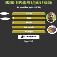 Manuel Di Paola vs Antonio Piccolo h2h player stats