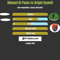 Manuel Di Paola vs Bright Gyamfi h2h player stats