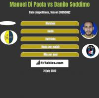 Manuel Di Paola vs Danilo Soddimo h2h player stats