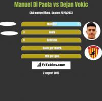 Manuel Di Paola vs Dejan Vokic h2h player stats