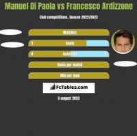 Manuel Di Paola vs Francesco Ardizzone h2h player stats