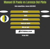 Manuel Di Paola vs Lorenzo Del Pinto h2h player stats