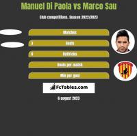 Manuel Di Paola vs Marco Sau h2h player stats