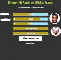Manuel Di Paola vs Mirko Eramo h2h player stats