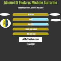 Manuel Di Paola vs Michele Currarino h2h player stats