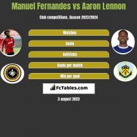Manuel Fernandes vs Aaron Lennon h2h player stats
