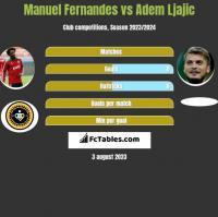Manuel Fernandes vs Adem Ljajic h2h player stats