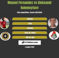 Manuel Fernandes vs Aleksandr Kolomeytsev h2h player stats