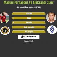 Manuel Fernandes vs Aleksandr Zuev h2h player stats