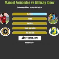 Manuel Fernandes vs Aleksiej Jonow h2h player stats