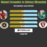 Manuel Fernandes vs Aleksey Miranchuk h2h player stats