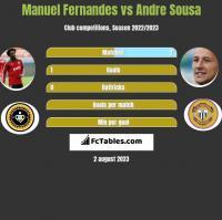 Manuel Fernandes vs Andre Sousa h2h player stats