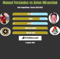 Manuel Fernandes vs Anton Miranchuk h2h player stats
