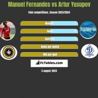 Manuel Fernandes vs Artur Yusupov h2h player stats