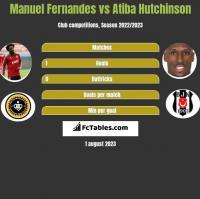Manuel Fernandes vs Atiba Hutchinson h2h player stats