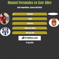 Manuel Fernandes vs Azer Aliev h2h player stats