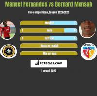 Manuel Fernandes vs Bernard Mensah h2h player stats
