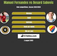 Manuel Fernandes vs Besard Sabovic h2h player stats