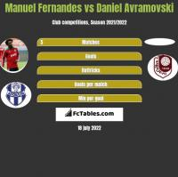 Manuel Fernandes vs Daniel Avramovski h2h player stats